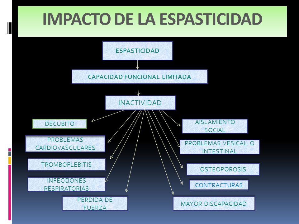 IMPACTO DE LA ESPASTICIDAD
