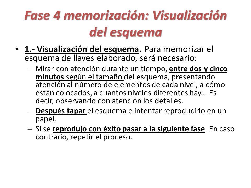 Fase 4 memorización: Visualización del esquema