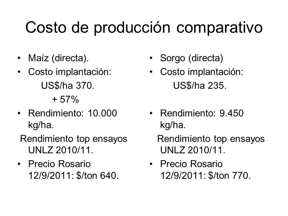 Costo de producción comparativo