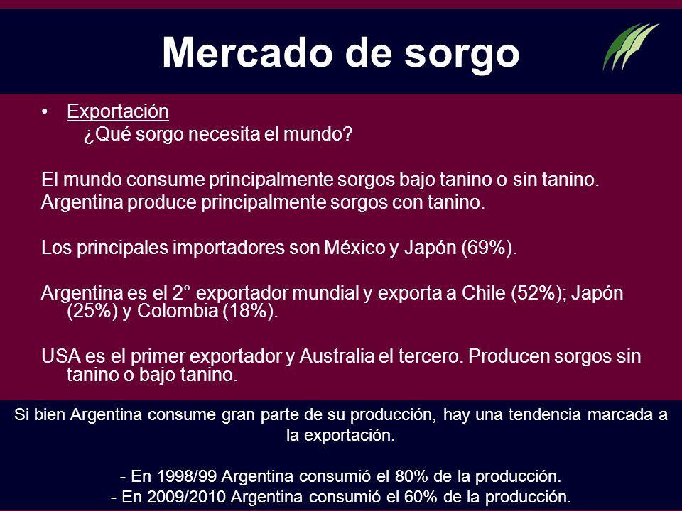 Mercado de sorgo Exportación ¿Qué sorgo necesita el mundo
