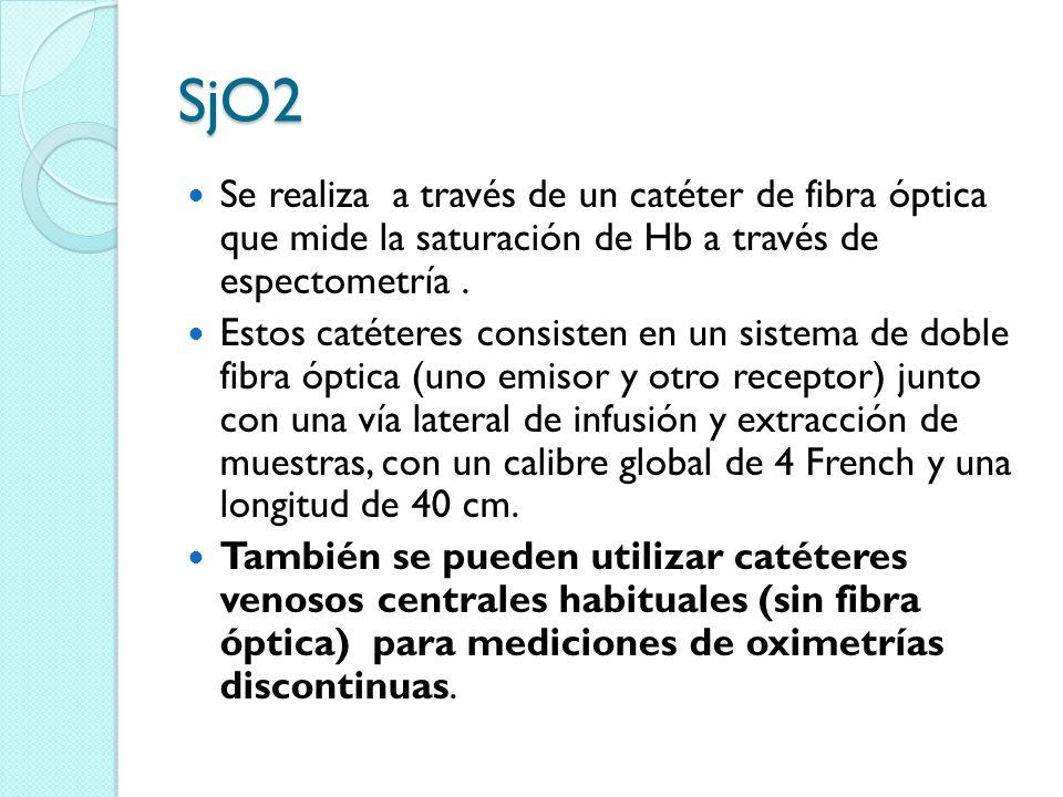SjO2 Se realiza a través de un catéter de fibra óptica que mide la saturación de Hb a través de espectometría .
