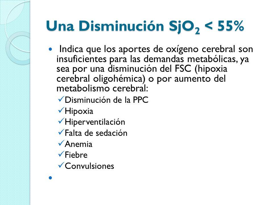 Una Disminución SjO2 < 55%