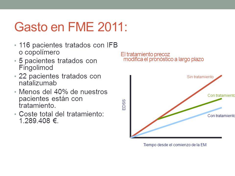 Gasto en FME 2011: 116 pacientes tratados con IFB o copolímero