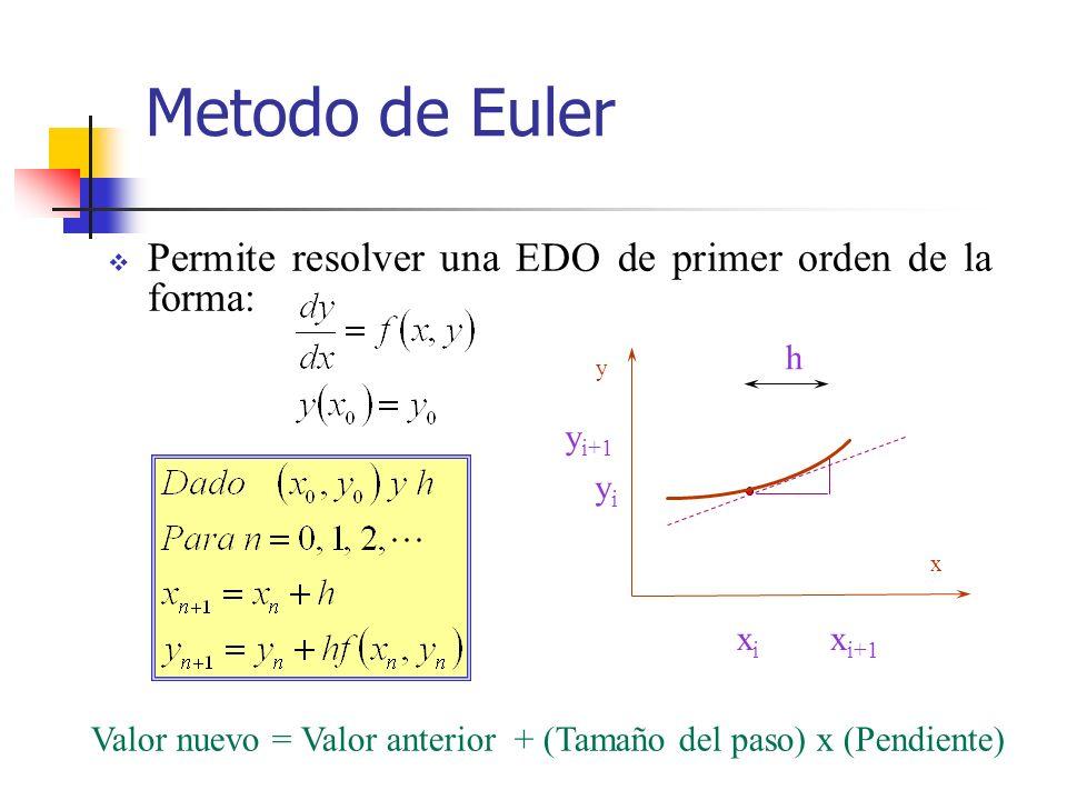Metodo de Euler Permite resolver una EDO de primer orden de la forma: