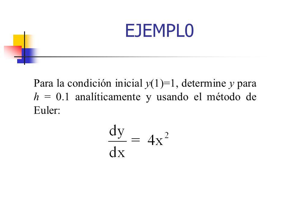 EJEMPL0Para la condición inicial y(1)=1, determine y para h = 0.1 analíticamente y usando el método de Euler: