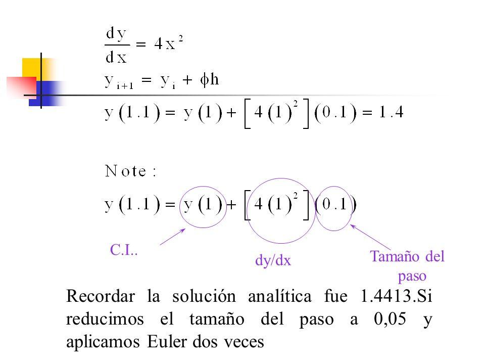 C.I.. Tamaño del. paso. dy/dx.