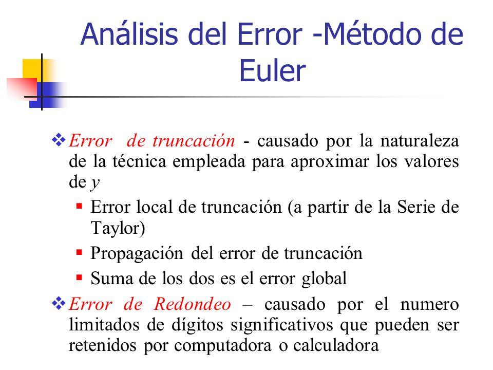 Análisis del Error -Método de Euler