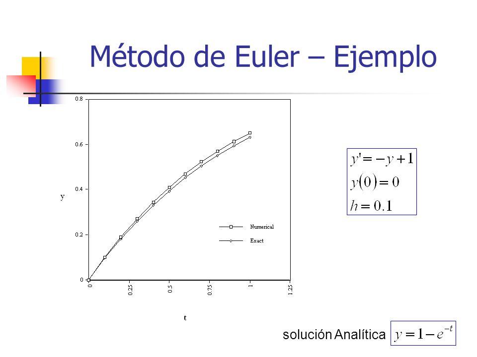 Método de Euler – Ejemplo
