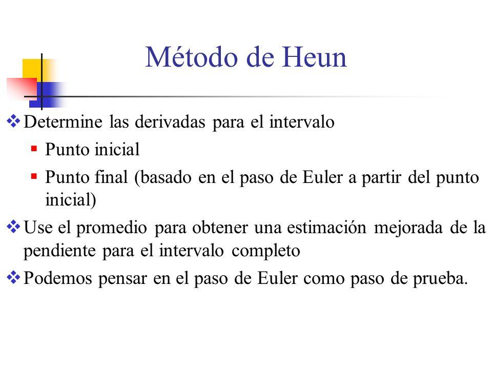 Método de Heun Determine las derivadas para el intervalo Punto inicial