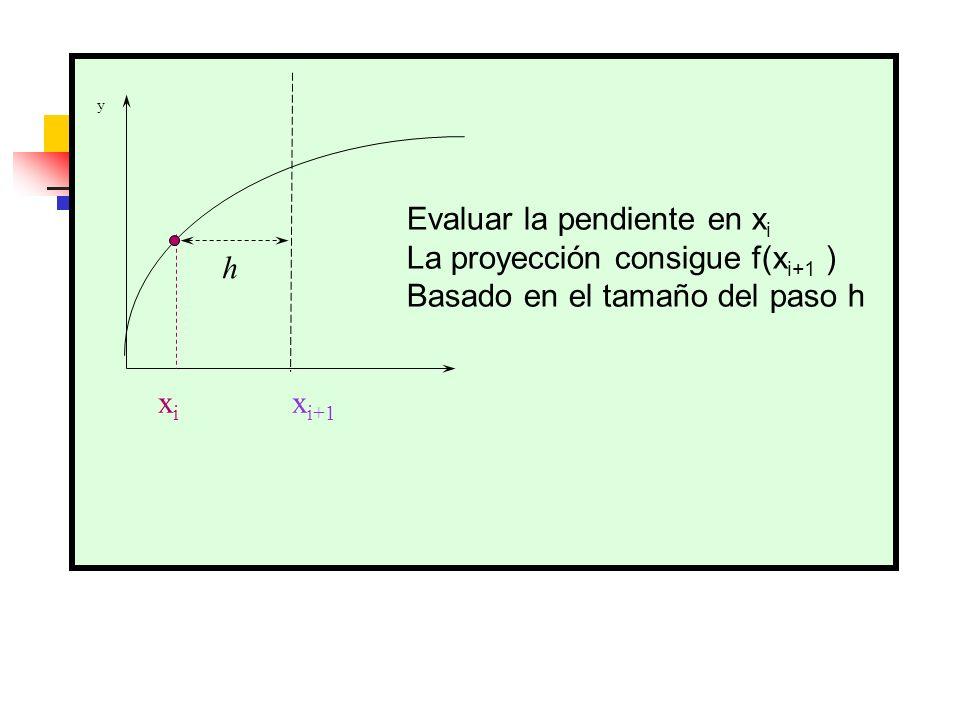 Evaluar la pendiente en xi La proyección consigue f(xi+1 )