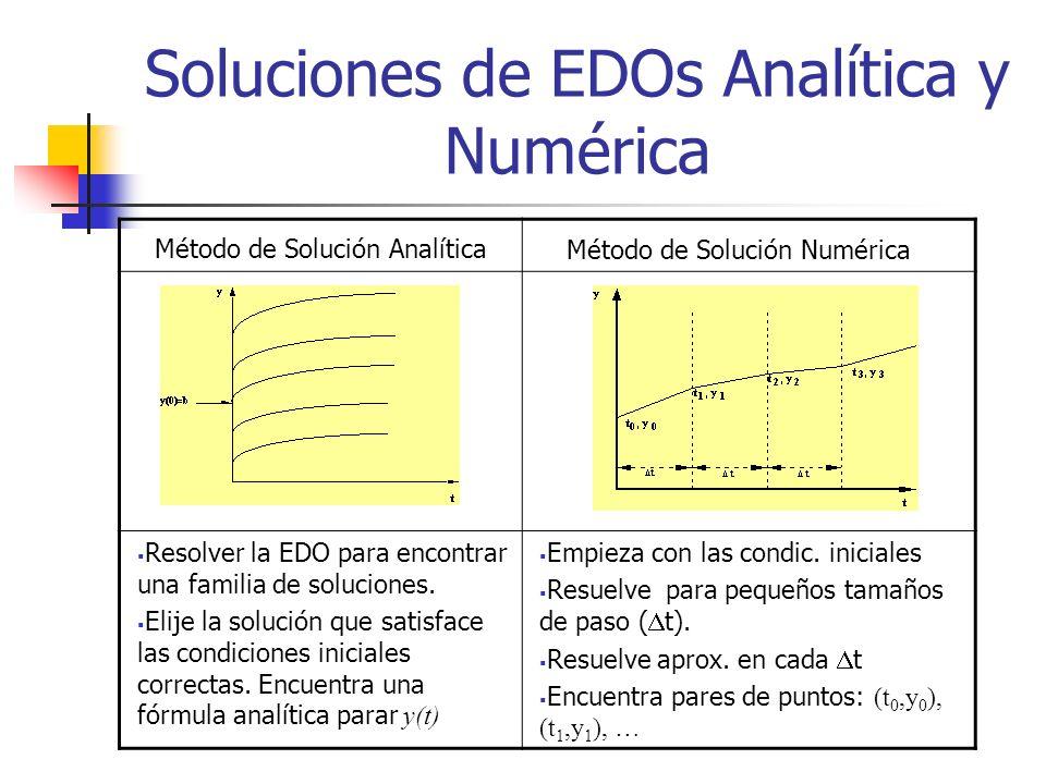 Soluciones de EDOs Analítica y Numérica