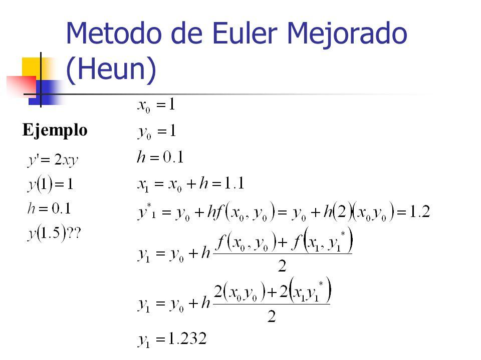 Metodo de Euler Mejorado (Heun)