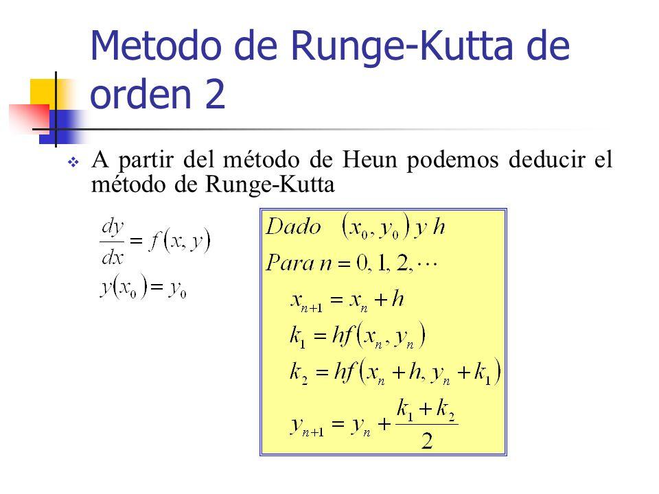 Metodo de Runge-Kutta de orden 2