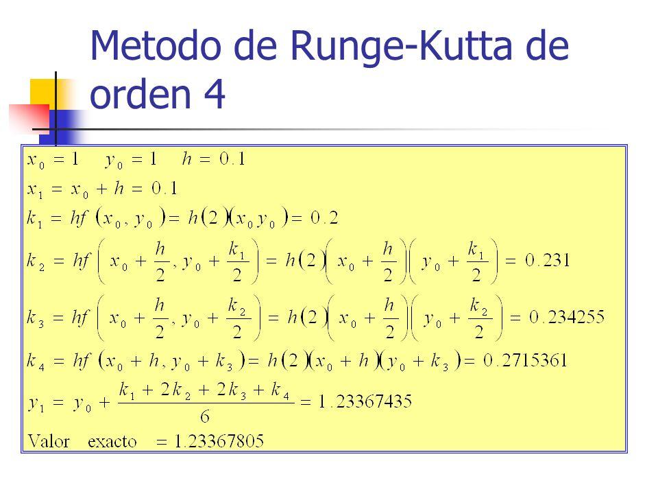 Metodo de Runge-Kutta de orden 4