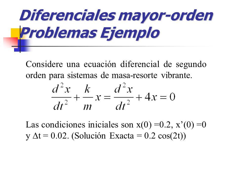 Diferenciales mayor-orden Problemas Ejemplo