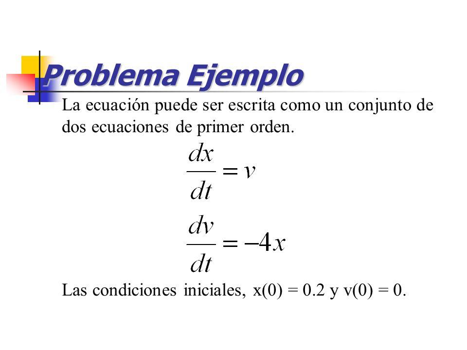 Problema Ejemplo La ecuación puede ser escrita como un conjunto de dos ecuaciones de primer orden.