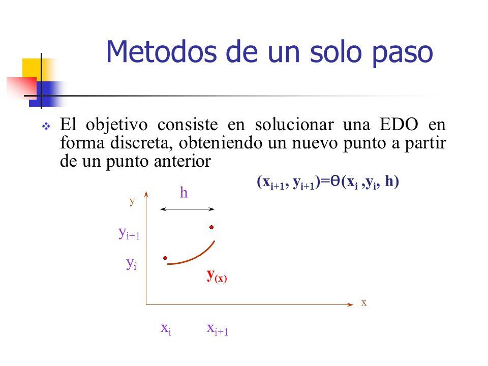Metodos de un solo pasoEl objetivo consiste en solucionar una EDO en forma discreta, obteniendo un nuevo punto a partir de un punto anterior.