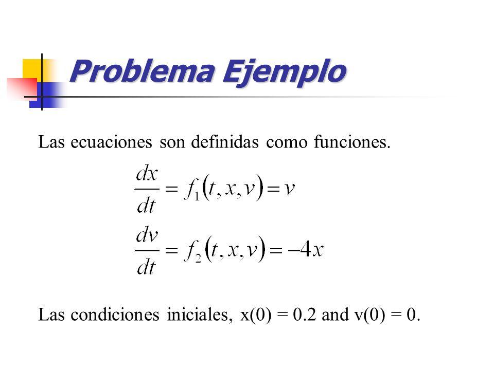 Problema Ejemplo Las ecuaciones son definidas como funciones.