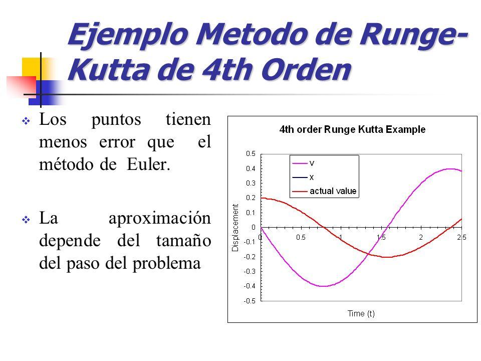 Ejemplo Metodo de Runge-Kutta de 4th Orden