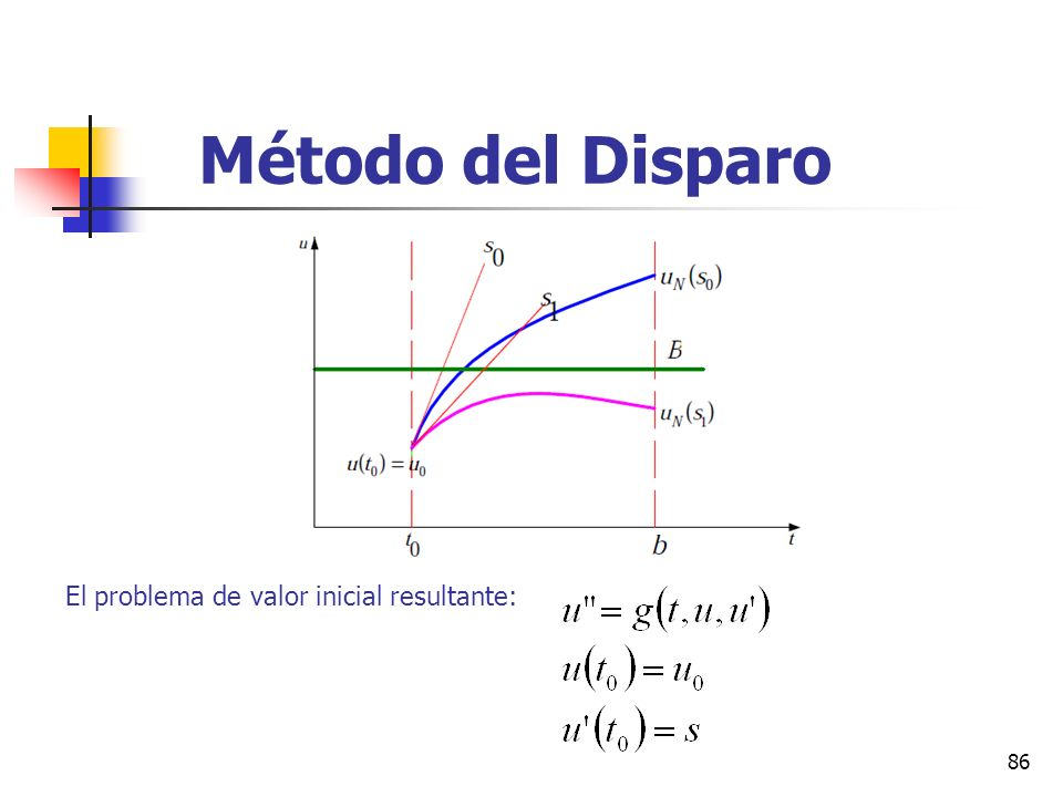Método del Disparo El problema de valor inicial resultante: