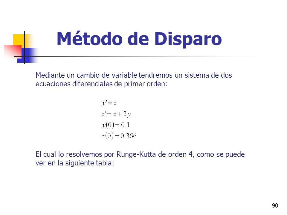 Método de DisparoMediante un cambio de variable tendremos un sistema de dos ecuaciones diferenciales de primer orden: