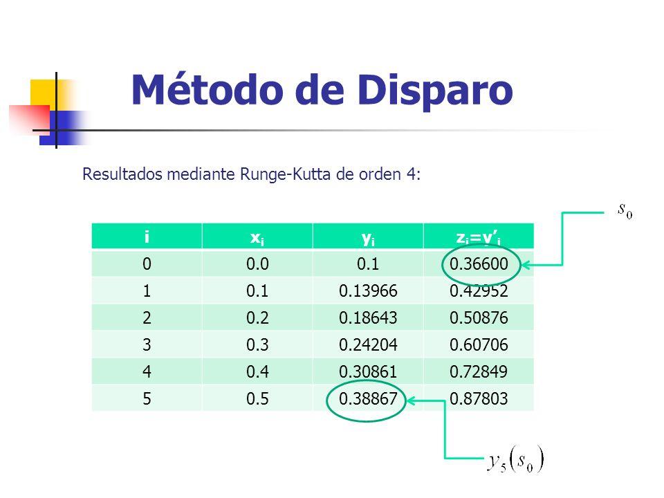 Método de Disparo Resultados mediante Runge-Kutta de orden 4: i xi yi