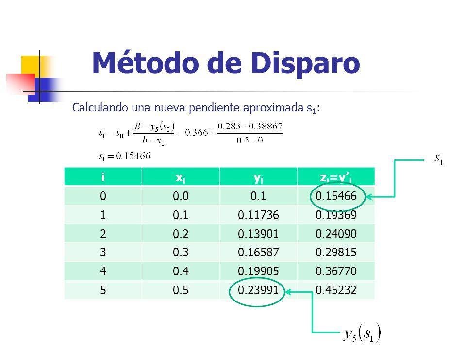 Método de Disparo Calculando una nueva pendiente aproximada s1: i xi