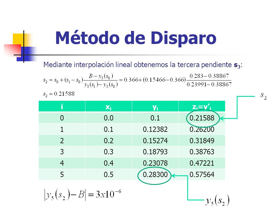 Método de DisparoMediante interpolación lineal obtenemos la tercera pendiente s3: i. xi. yi. zi=y'i.