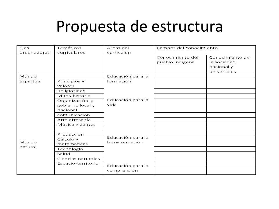 Propuesta de estructura