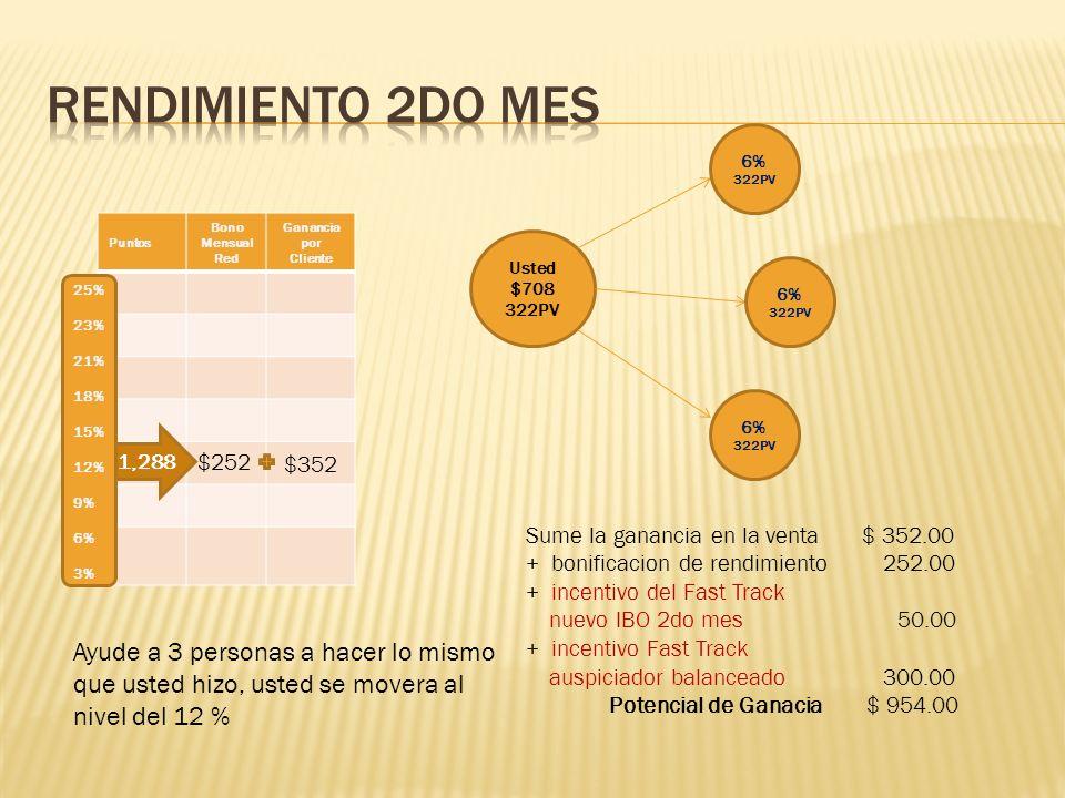 Rendimiento 2do mes 6% 322PV. Puntos. Bono Mensual. Red. Ganancia por. Cliente. $252. $352.