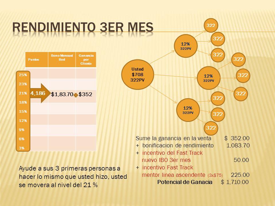Rendimiento 3er mes 322. 322. 12% 322PV. 322. Puntos. Bono Mensual. Red. Ganancia por. Cliente.