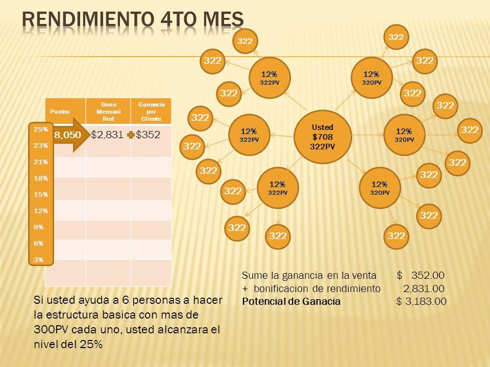 Rendimiento 4to mes 322. 322. 322. 322. 12% 322PV. 12% 320PV. 322. 322. 322. Puntos. Bono Mensual.