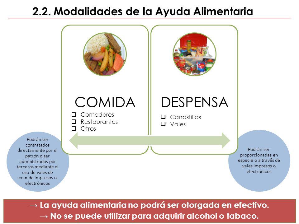 2.2. Modalidades de la Ayuda Alimentaria
