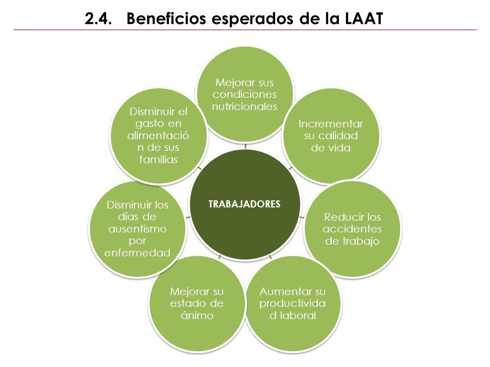 2.4. Beneficios esperados de la LAAT