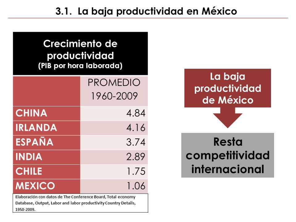 SOCIEDAD GOBIERNO Resta competitividad internacional