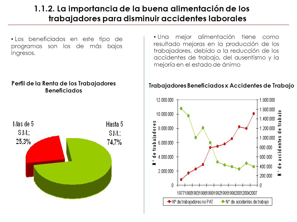 1.1.2. La importancia de la buena alimentación de los trabajadores para disminuir accidentes laborales