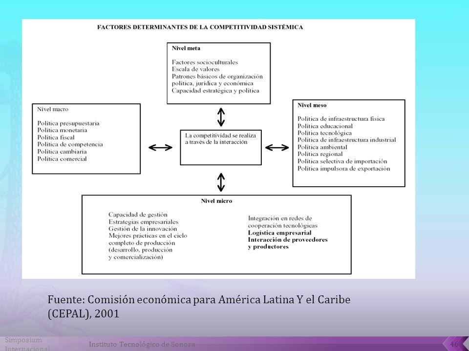 Fuente: Comisión económica para América Latina Y el Caribe (CEPAL), 2001