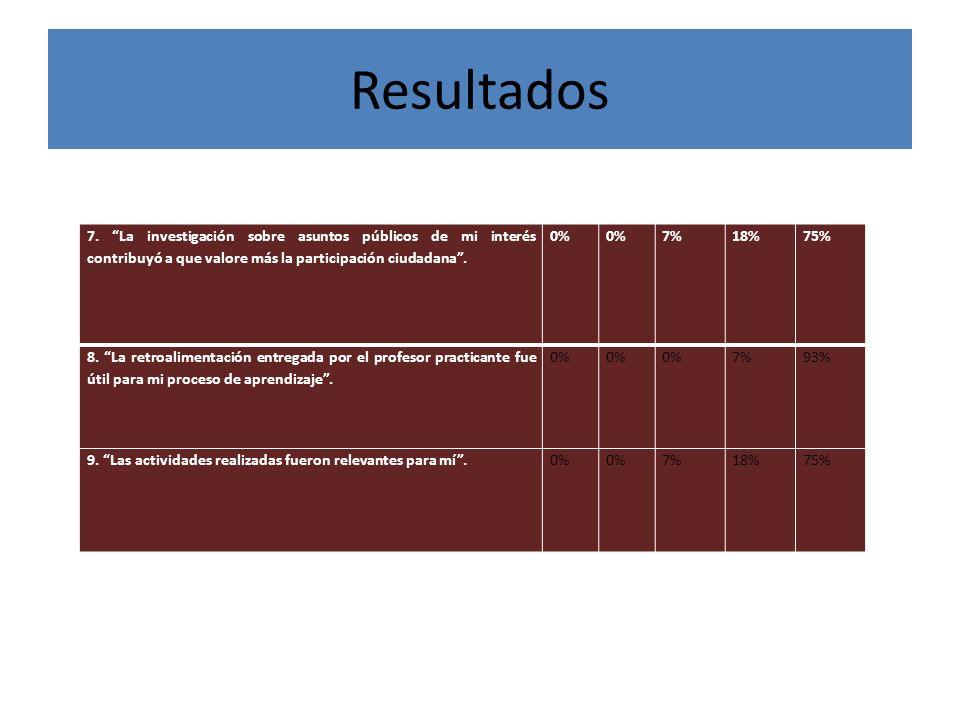 Resultados 7. La investigación sobre asuntos públicos de mi interés contribuyó a que valore más la participación ciudadana .