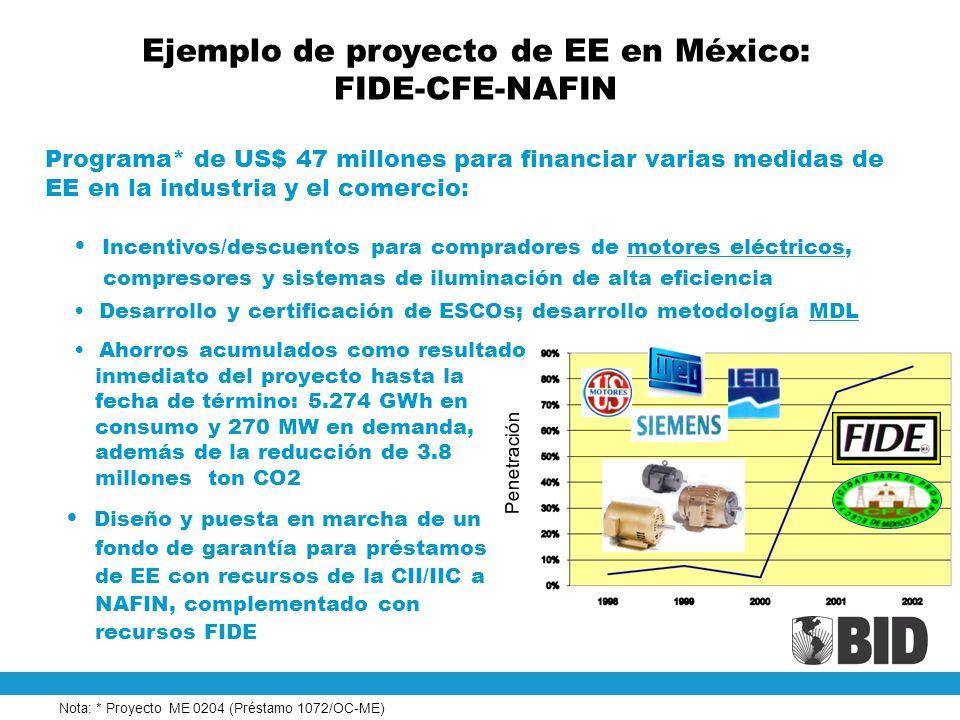Ejemplo de proyecto de EE en México: FIDE-CFE-NAFIN
