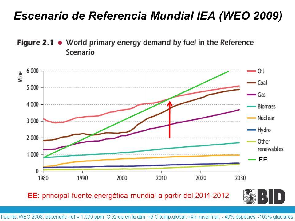 Escenario de Referencia Mundial IEA (WEO 2009)