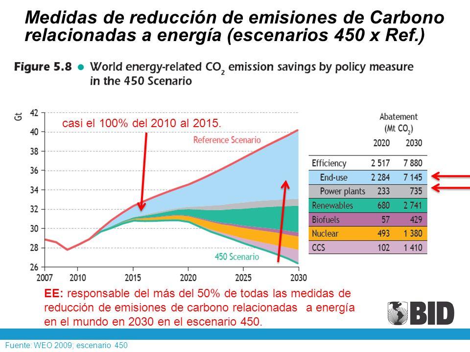 Medidas de reducción de emisiones de Carbono relacionadas a energía (escenarios 450 x Ref.)