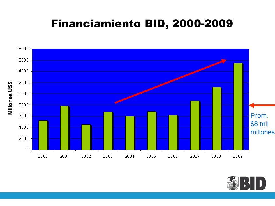 Financiamiento BID, 2000-2009 Millones US$ Prom. $8 mil millones