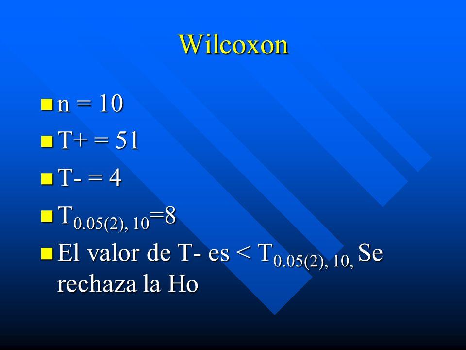 Wilcoxon n = 10 T+ = 51 T- = 4 T0.05(2), 10=8