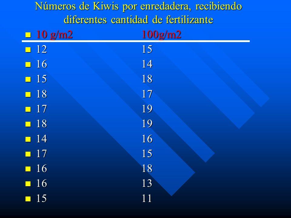 Números de Kiwis por enredadera, recibiendo diferentes cantidad de fertilizante