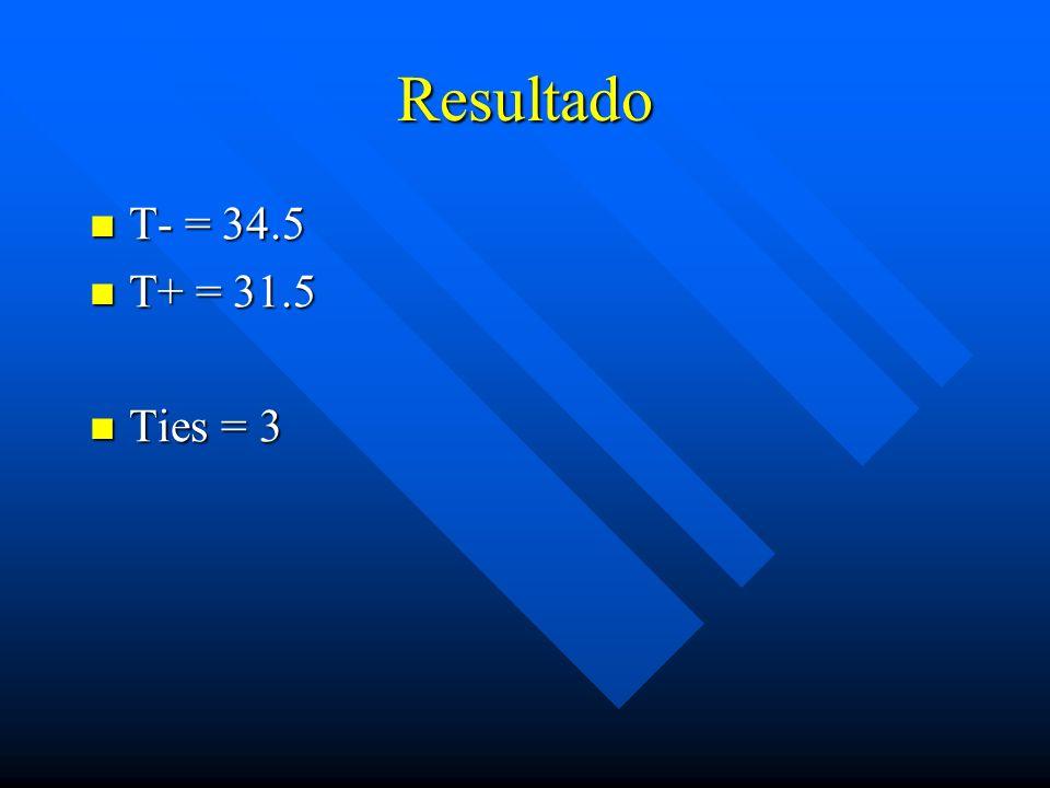 Resultado T- = 34.5 T+ = 31.5 Ties = 3