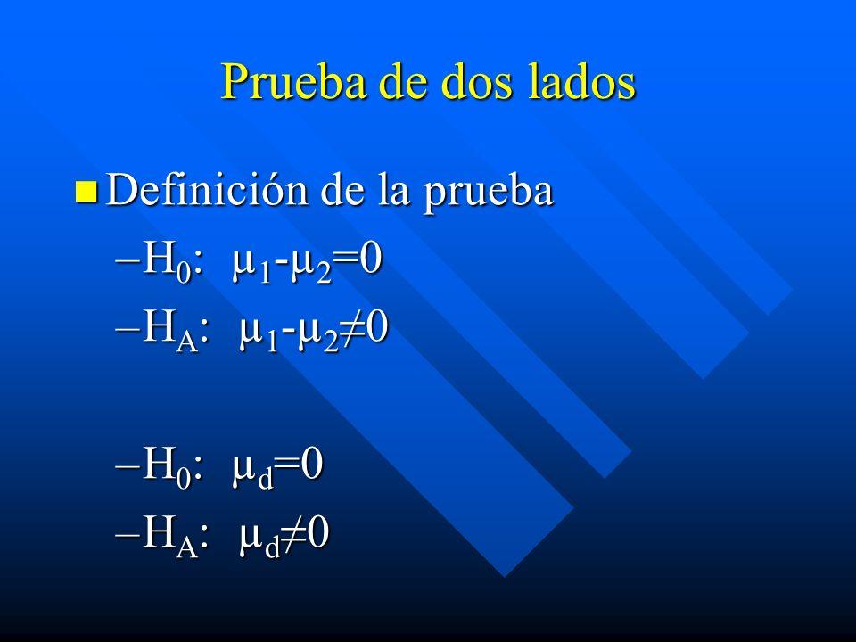 Prueba de dos lados Definición de la prueba H0: µ1-µ2=0 HA: µ1-µ2≠0