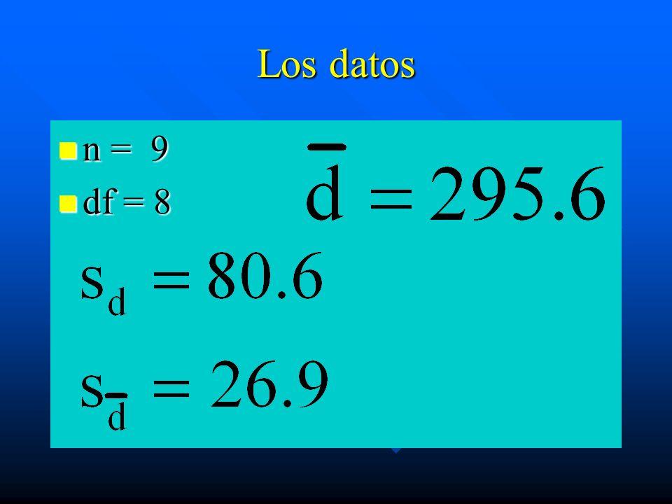 Los datos n = 9 df = 8