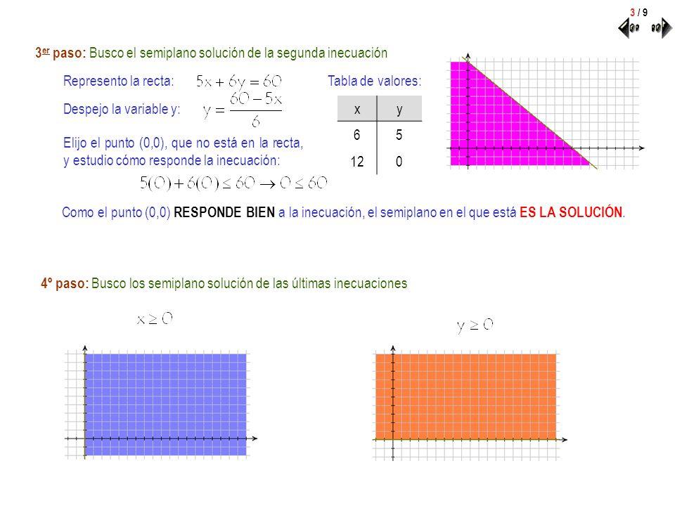 3er paso: Busco el semiplano solución de la segunda inecuación