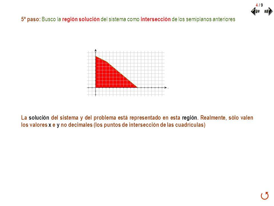 4 / 9 5º paso: Busco la región solución del sistema como intersección de los semiplanos anteriores.