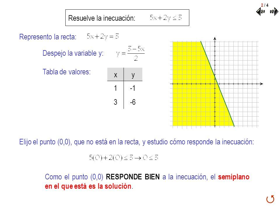  Resuelve la inecuación: Represento la recta: Despejo la variable y: